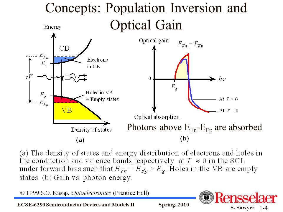 ECSE-6290 Semiconductor Devices and Models II Spring, 2010 S. Sawyer 1-4 Concepts: Population Inversion and Optical Gain Photons above E Fn -E Fp are