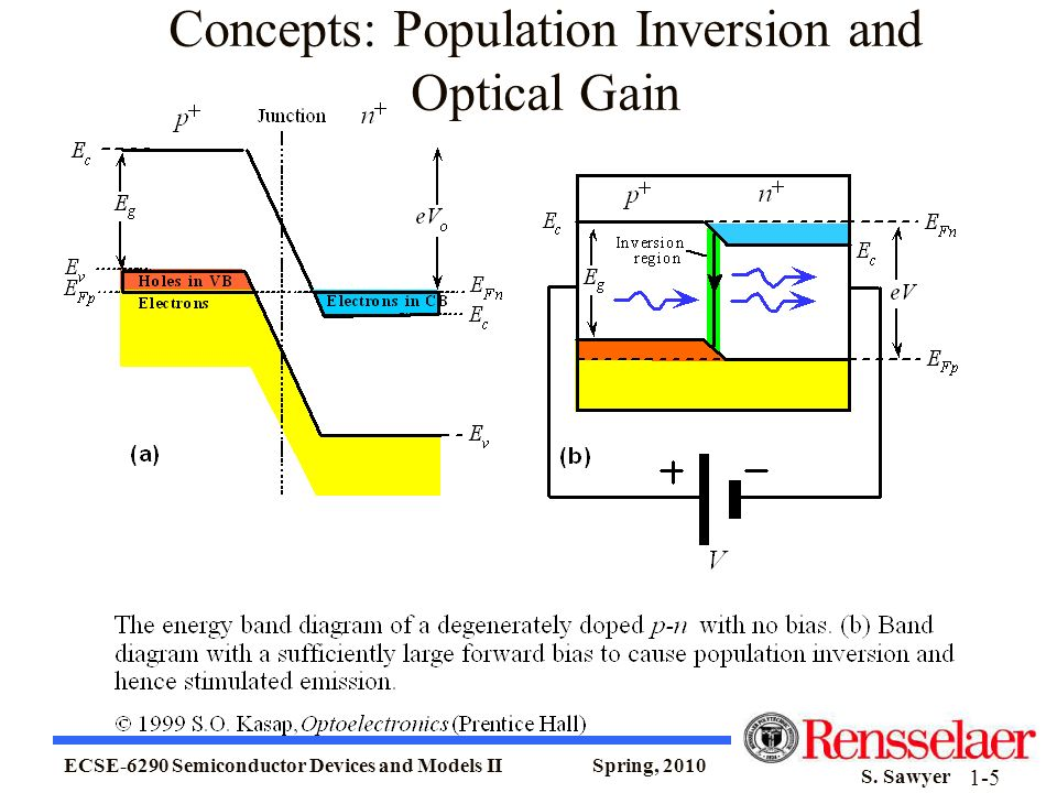 ECSE-6290 Semiconductor Devices and Models II Spring, 2010 S. Sawyer 1-5 Concepts: Population Inversion and Optical Gain
