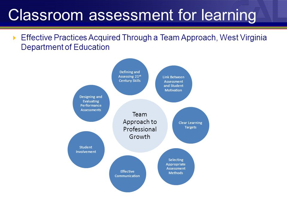 Effective Practices Acquired Through a Team Approach, West Virginia Department of Education Classroom assessment for learning Team Approach to Professional Growth Designing and Evaluating Performance Assessments Defining and Assessing 21 st Century Skills Link Between Assessment and Student Motivation Clear Learning Targets Selecting Appropriate Assessment Methods Effective Communication Student Involvement