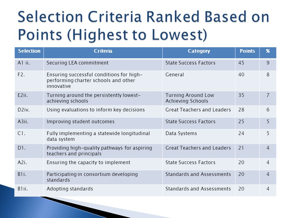 SelectionCriteriaCategoryPoints% A1 ii.Securing LEA commitmentState Success Factors459 F2.Ensuring successful conditions for high- performing charter