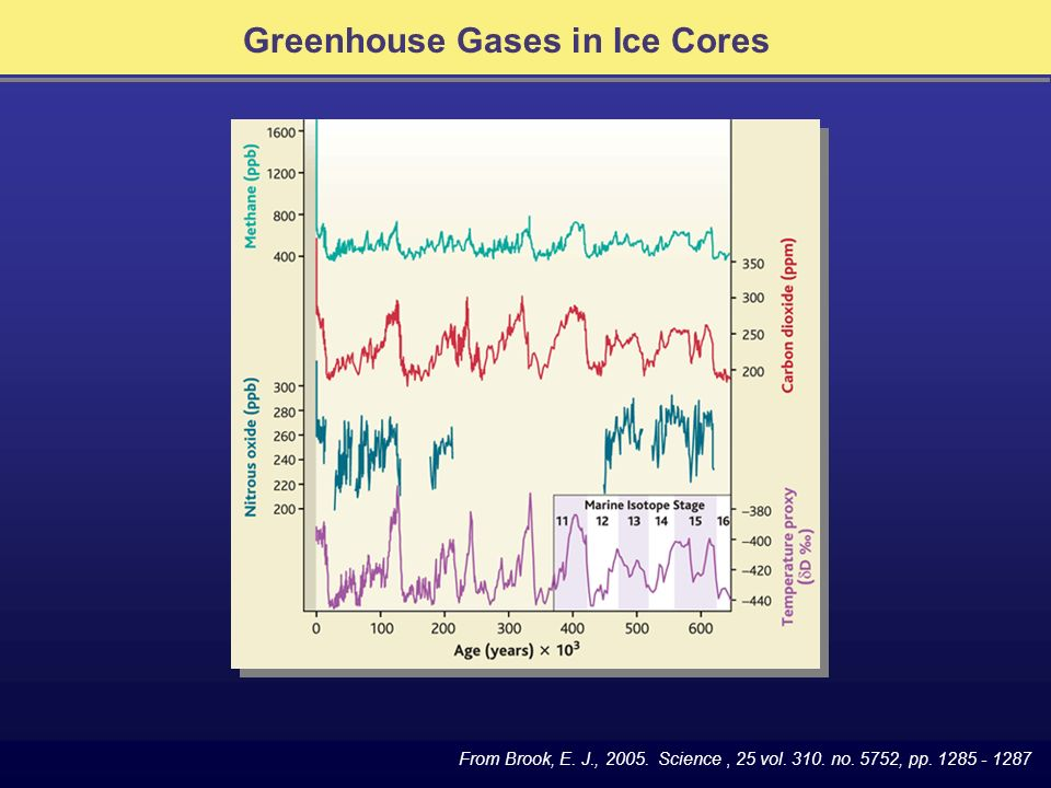 Greenhouse Gases in Ice Cores From Brook, E. J.,