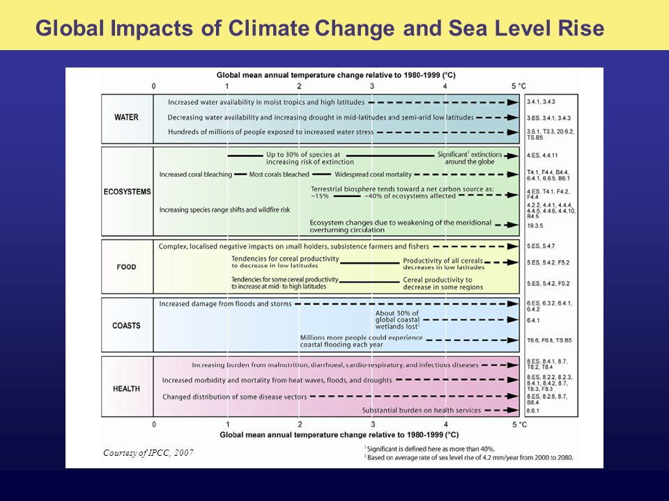 Global Impacts of Climate Change and Sea Level Rise Courtesy of IPCC, 2007