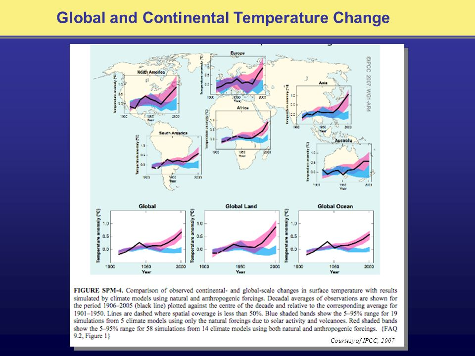 Global and Continental Temperature Change Courtesy of IPCC, 2007