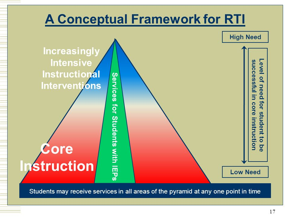 17 A Conceptual Framework for RTI High Need Low Need Core Instruction Increasingly Intensive Instructional Interventions Level of need for student to be successful in core instruction Students may receive services in all areas of the pyramid at any one point in time Services for Students with IEPs