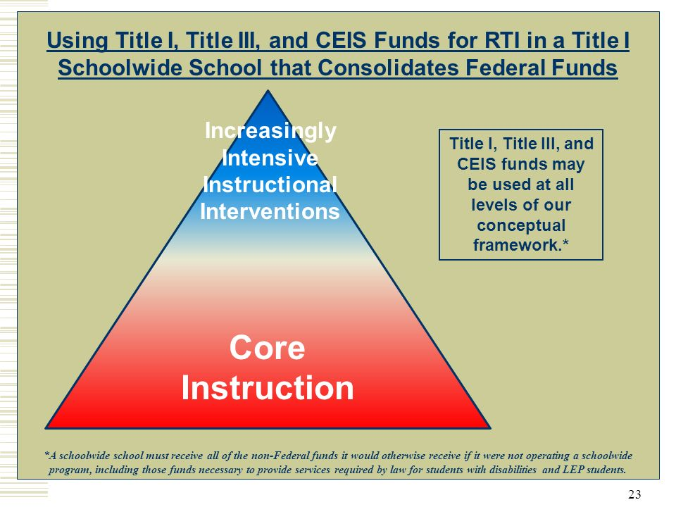 23 Using Title I, Title III, and CEIS Funds for RTI in a Title I Schoolwide School that Consolidates Federal Funds Title I, Title III, and CEIS funds may be used at all levels of our conceptual framework.* Core Instruction Increasingly Intensive Instructional Interventions *A schoolwide school must receive all of the non-Federal funds it would otherwise receive if it were not operating a schoolwide program, including those funds necessary to provide services required by law for students with disabilities and LEP students.
