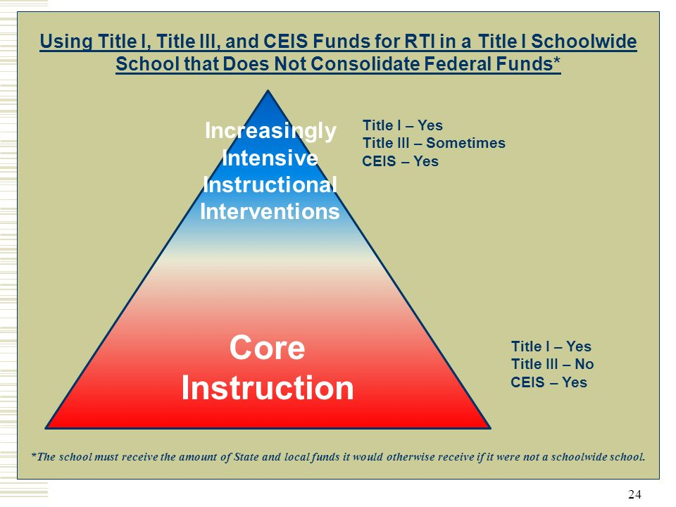 24 Core Instruction Increasingly Intensive Instructional Interventions *The school must receive the amount of State and local funds it would otherwise receive if it were not a schoolwide school.
