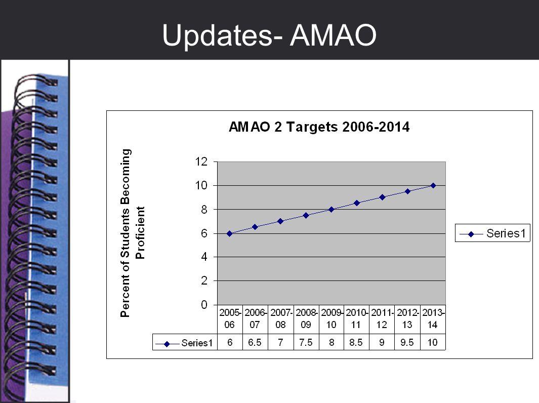 Updates- AMAO