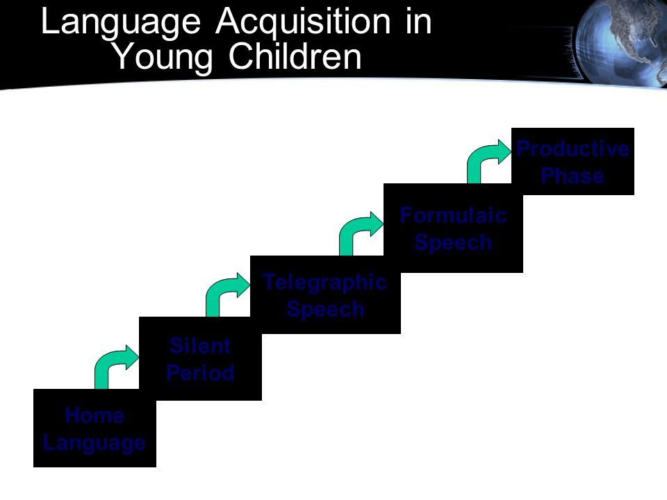 Language Acquisition in Young Children Home Language Silent Period Telegraphic Speech Formulaic Speech Productive Phase