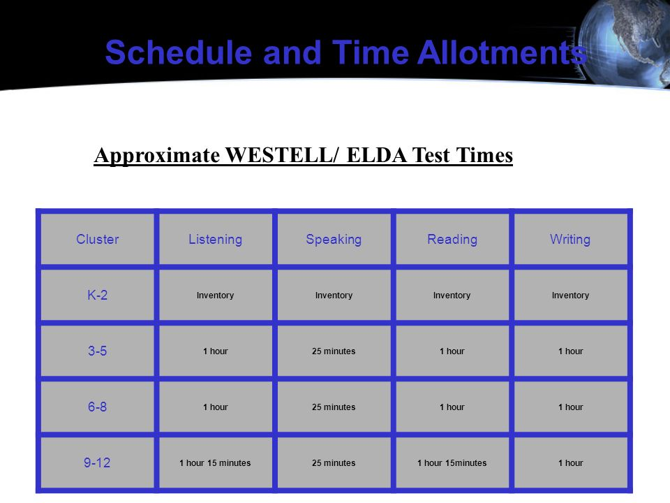 Approximate WESTELL/ ELDA Test Times ClusterListeningSpeakingReadingWriting K-2 Inventory 3-5 1 hour25 minutes1 hour 6-8 1 hour25 minutes1 hour 9-12 1