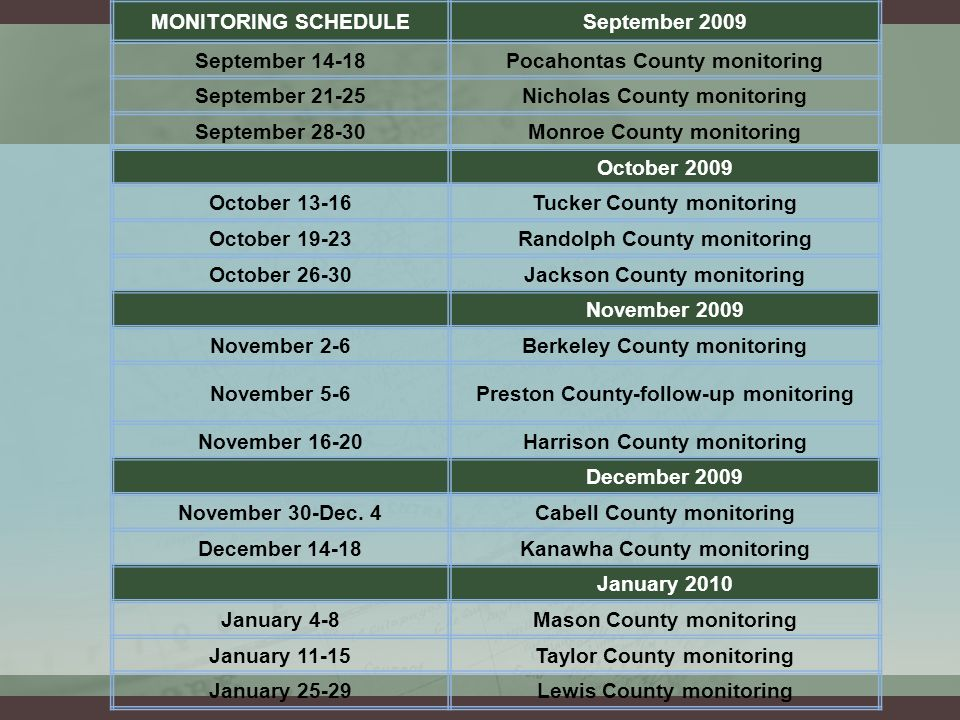MONITORING SCHEDULESeptember 2009 September 14-18Pocahontas County monitoring September 21-25Nicholas County monitoring September 28-30Monroe County monitoring October 2009 October 13-16Tucker County monitoring October 19-23Randolph County monitoring October 26-30Jackson County monitoring November 2009 November 2-6Berkeley County monitoring November 5-6Preston County-follow-up monitoring November 16-20Harrison County monitoring December 2009 November 30-Dec.
