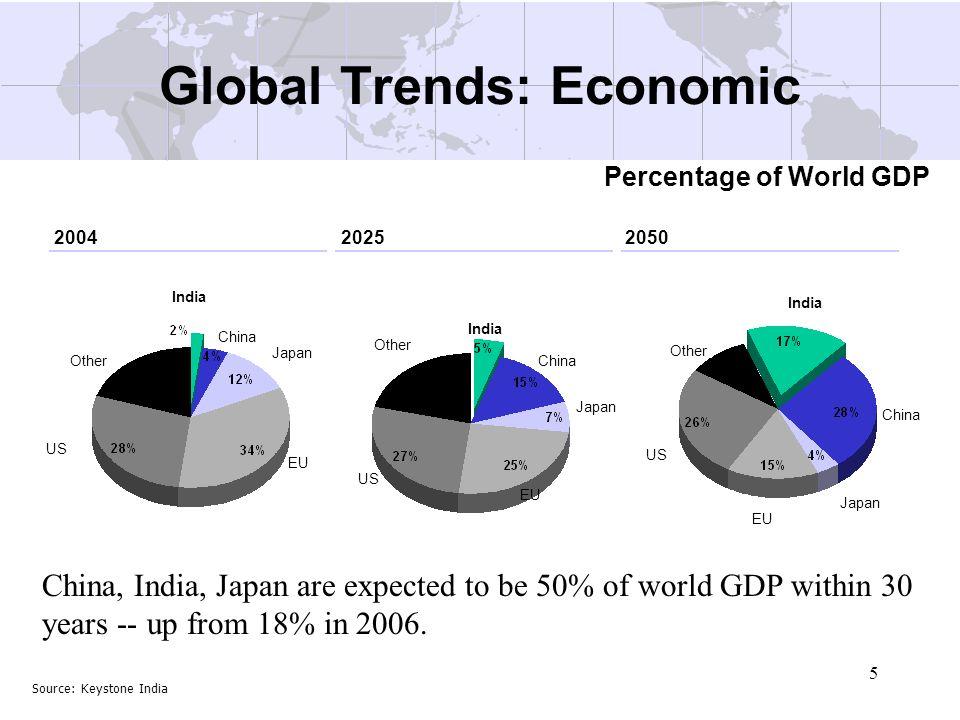 5 Global Trends: Economic Source: Keystone India India China Japan EU US Other India China Japan EU US Other India China Japan EU US Other 20042025205