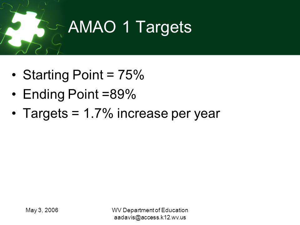 May 3, 2006WV Department of Education AMAO 1 Targets Starting Point = 75% Ending Point =89% Targets = 1.7% increase per year