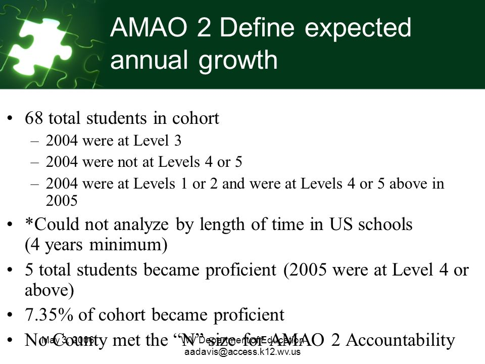 May 3, 2006WV Department of Education AMAO 2 Define expected annual growth 68 total students in cohort –2004 were at Level 3 –2004 were not at Levels 4 or 5 –2004 were at Levels 1 or 2 and were at Levels 4 or 5 above in 2005 *Could not analyze by length of time in US schools (4 years minimum) 5 total students became proficient (2005 were at Level 4 or above) 7.35% of cohort became proficient No County met the N size for AMAO 2 Accountability