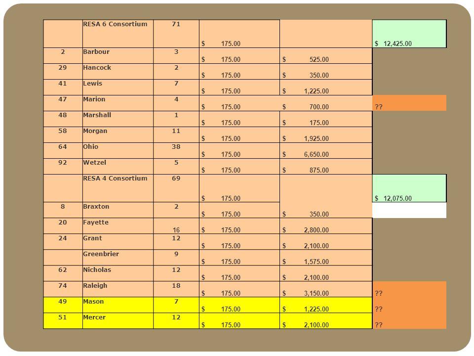 RESA 6 Consortium71 $ 175.00 $ 12,425.00 2Barbour3 $ 175.00 $ 525.00 29Hancock2 $ 175.00 $ 350.00 41Lewis7 $ 175.00 $ 1,225.00 47Marion4 $ 175.00 $ 700.00 ?.