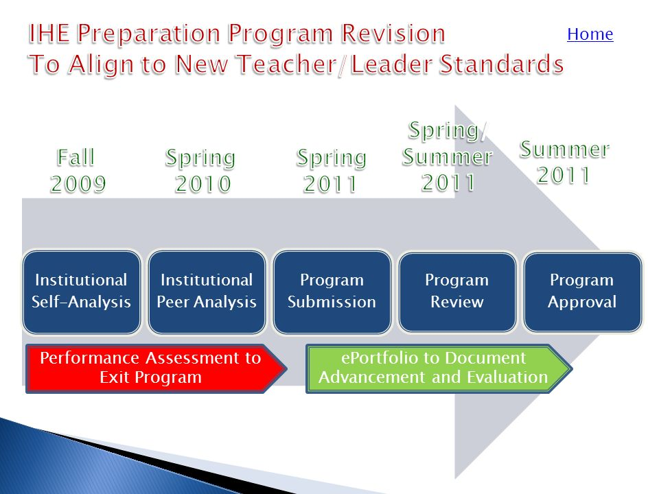 Institutional Self-Analysis Institutional Peer Analysis Program Submission Program Review Program Approval Home Performance Assessment to Exit Program ePortfolio to Document Advancement and Evaluation