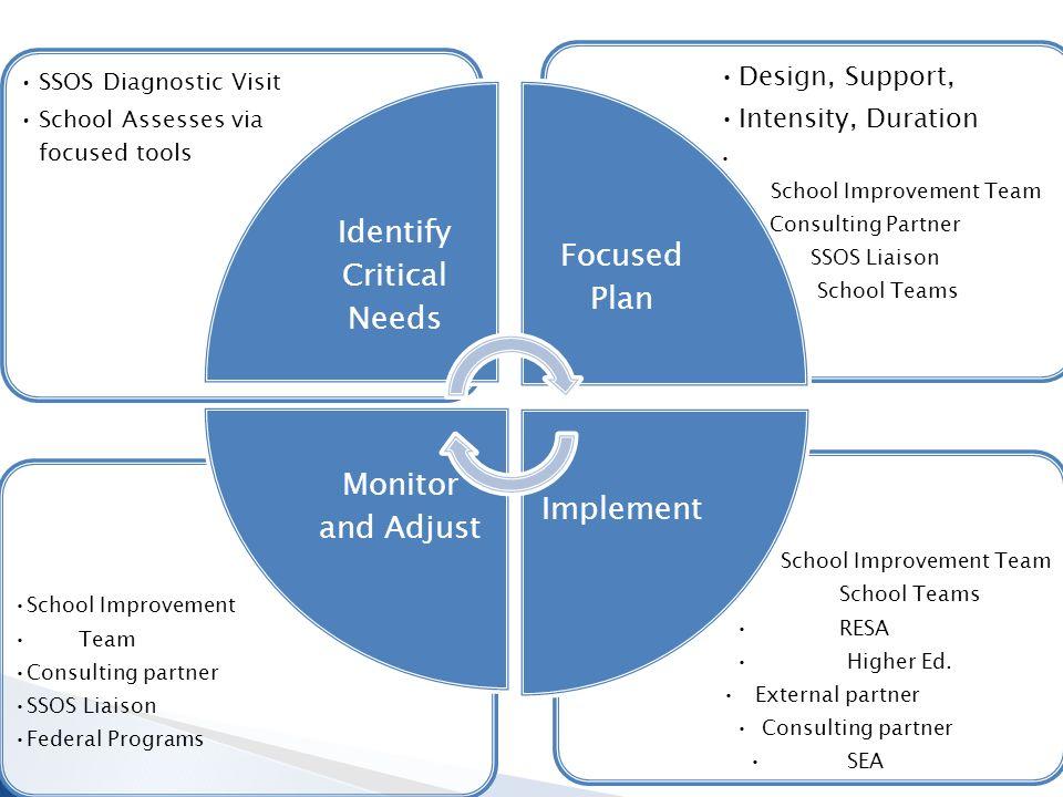 School Improvement Team School Teams RESA Higher Ed.
