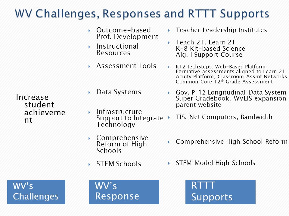 WVs Challenges WVs Response Increase student achieveme nt Teacher Leadership Institutes Teach 21, Learn 21 K-8 Kit-based Science Alg.