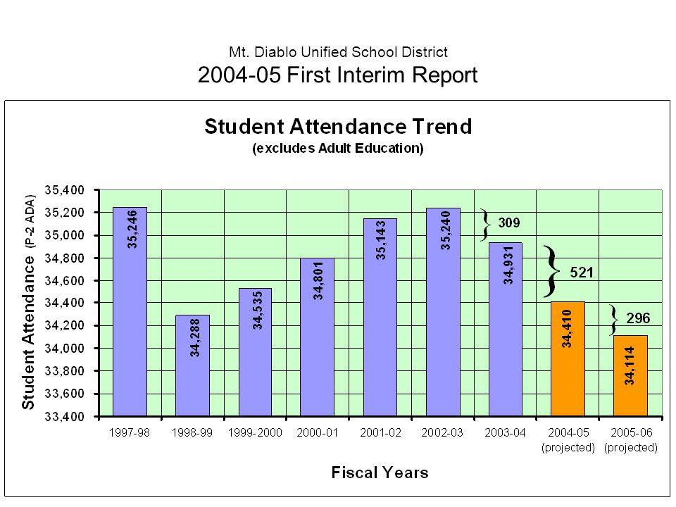 Mt. Diablo Unified School District 2004-05 First Interim Report