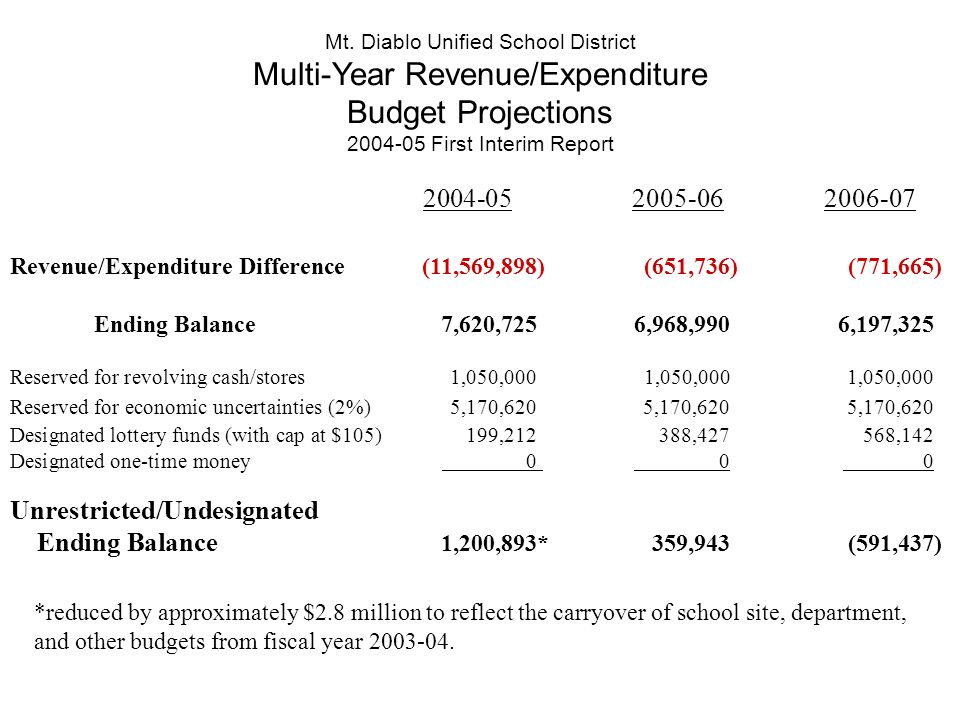 Revenue/Expenditure Difference(11,569,898) (651,736) (771,665) Ending Balance 7,620,725 6,968,990 6,197,325 Reserved for revolving cash/stores 1,050,000 1,050,000 1,050,000 Reserved for economic uncertainties (2%) 5,170,620 5,170,620 5,170,620 Designated lottery funds (with cap at $105) 199,212 388,427 568,142 Designated one-time money 0 0 0 Unrestricted/Undesignated Ending Balance 1,200,893* 359,943 (591,437) 2004-052005-062006-07 Mt.