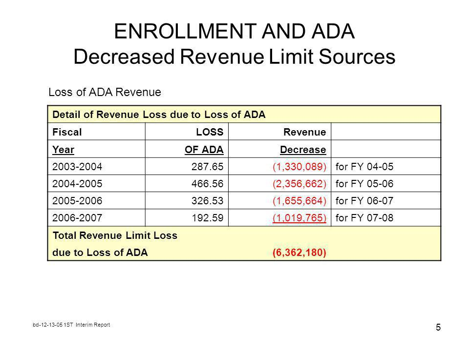 bd ST Interim Report 5 ENROLLMENT AND ADA Decreased Revenue Limit Sources Detail of Revenue Loss due to Loss of ADA FiscalLOSSRevenue YearOF ADADecrease (1,330,089)for FY (2,356,662)for FY (1,655,664)for FY (1,019,765)for FY Total Revenue Limit Loss due to Loss of ADA(6,362,180) Loss of ADA Revenue