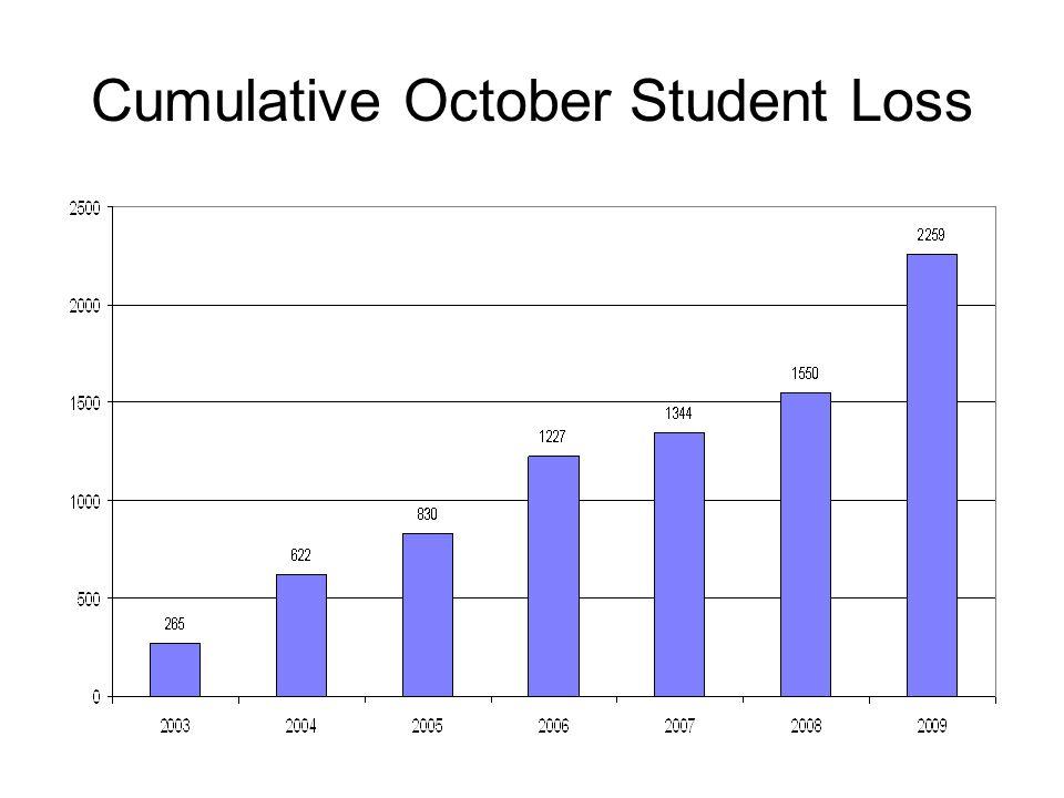 Cumulative October Student Loss