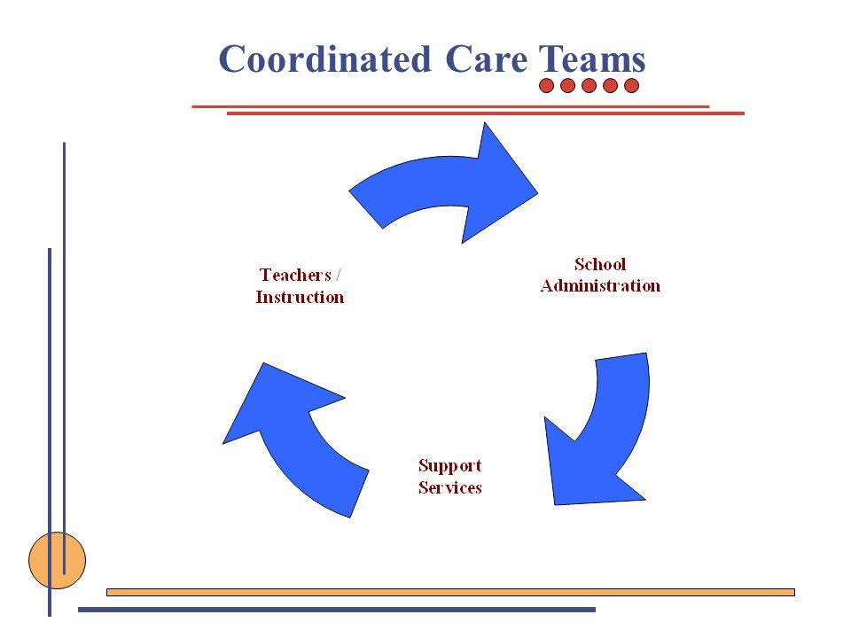 Coordinated Care Teams