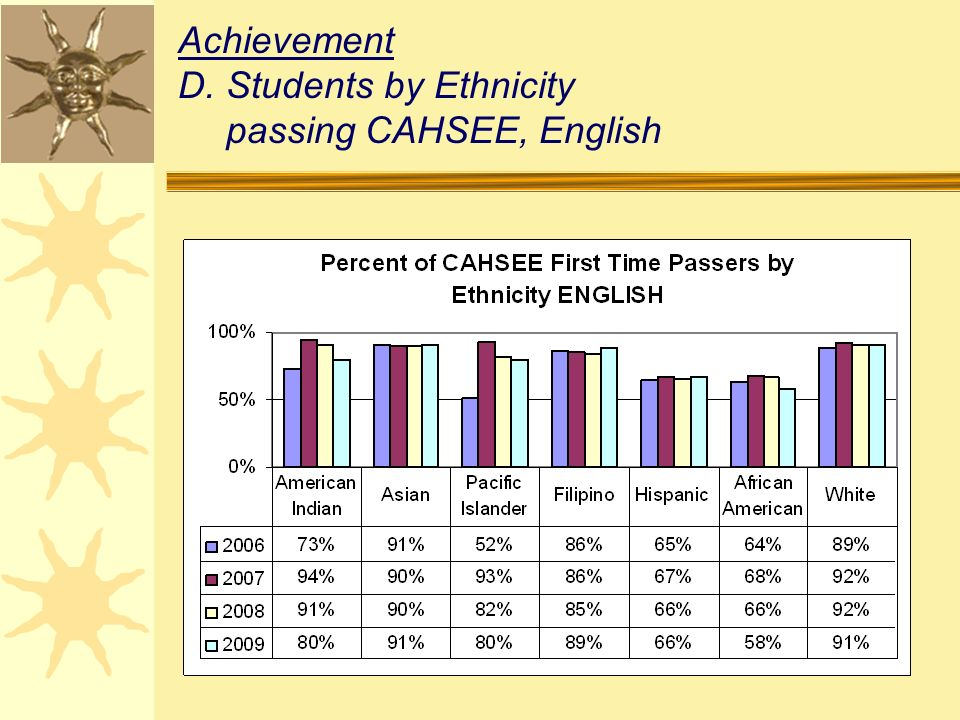Achievement D.Students by Ethnicity passing CAHSEE, English