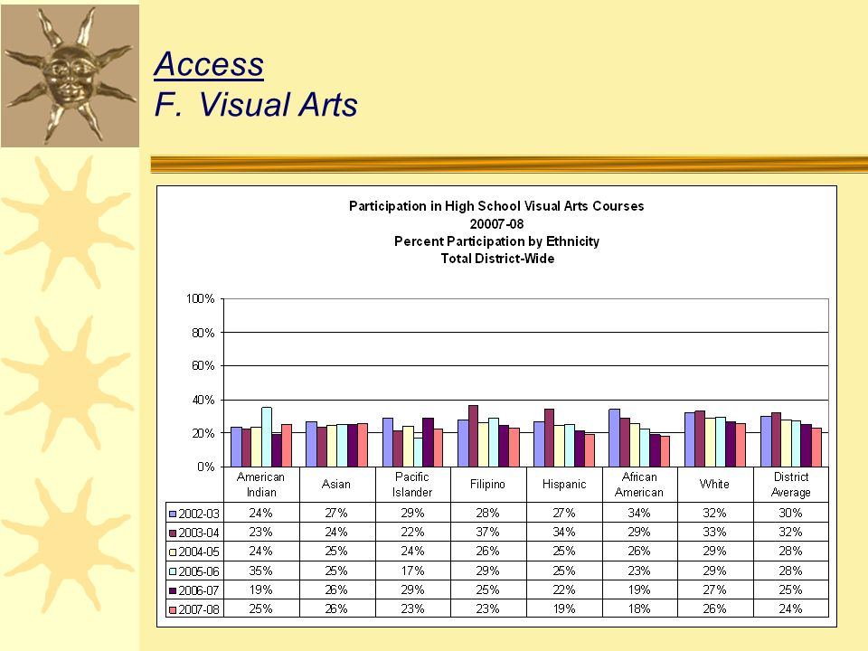 Access F.Visual Arts