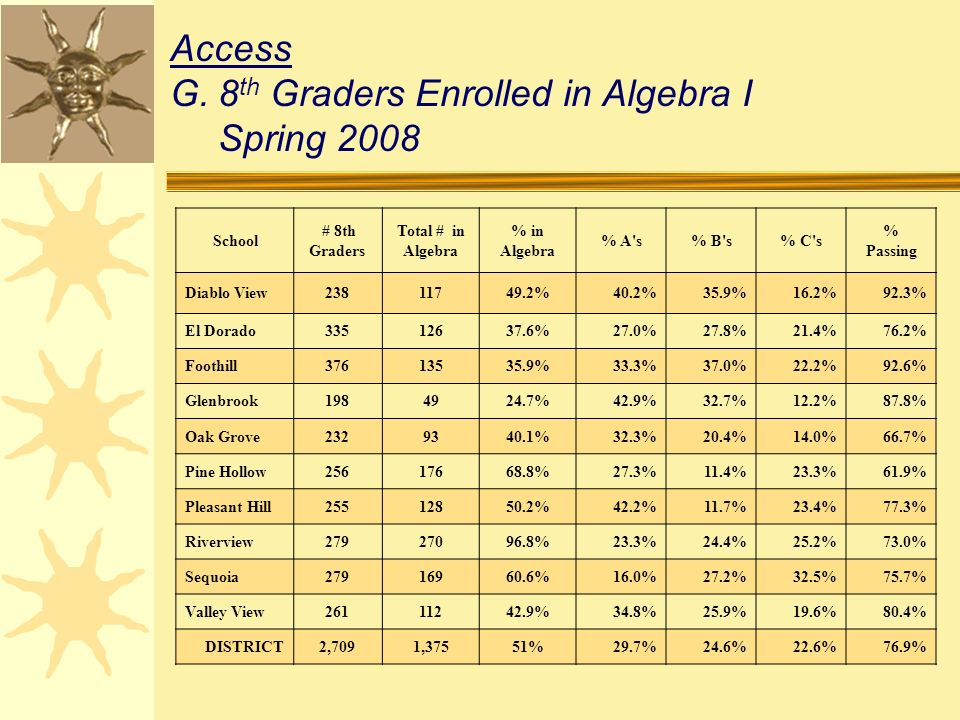 Access G.8 th Graders Enrolled in Algebra I Spring 2008 School # 8th Graders Total # in Algebra % in Algebra % A s% B s% C s % Passing Diablo View23811749.2%40.2%35.9%16.2%92.3% El Dorado33512637.6%27.0%27.8%21.4%76.2% Foothill37613535.9%33.3%37.0%22.2%92.6% Glenbrook1984924.7%42.9%32.7%12.2%87.8% Oak Grove2329340.1%32.3%20.4%14.0%66.7% Pine Hollow25617668.8%27.3%11.4%23.3%61.9% Pleasant Hill25512850.2%42.2%11.7%23.4%77.3% Riverview27927096.8%23.3%24.4%25.2%73.0% Sequoia27916960.6%16.0%27.2%32.5%75.7% Valley View26111242.9%34.8%25.9%19.6%80.4% DISTRICT2,7091,37551%29.7%24.6%22.6%76.9%