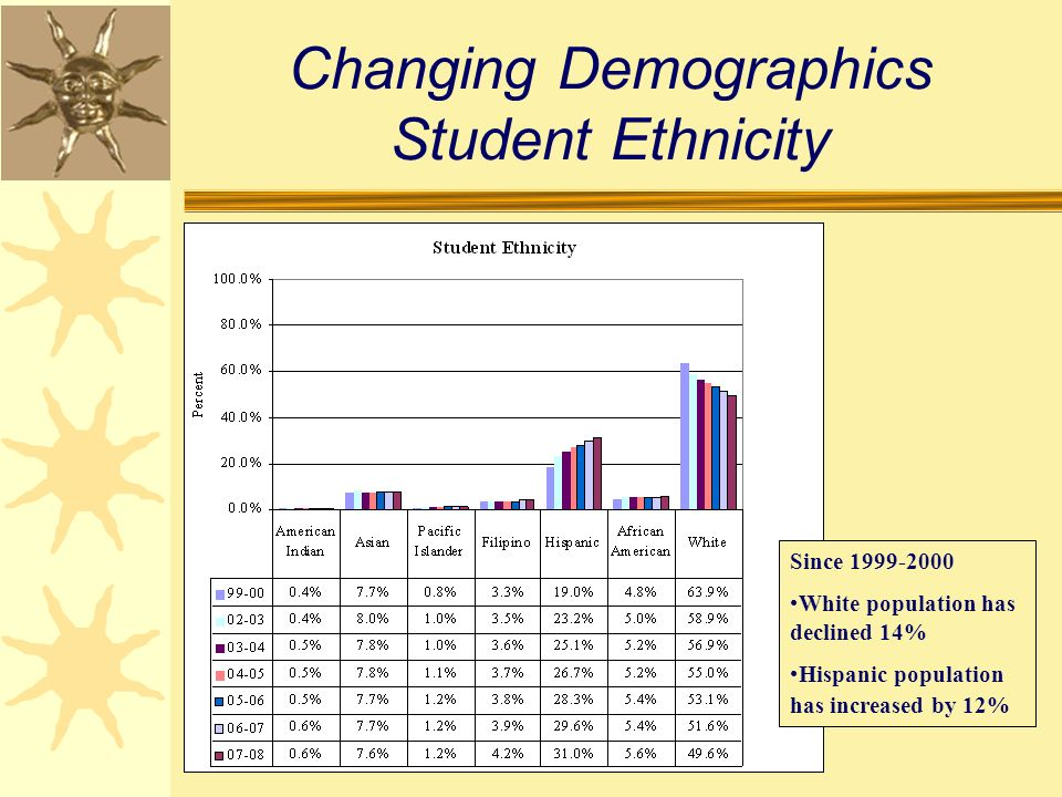 Changing Demographics Student Ethnicity Since 1999-2000 White population has declined 14% Hispanic population has increased by 12%
