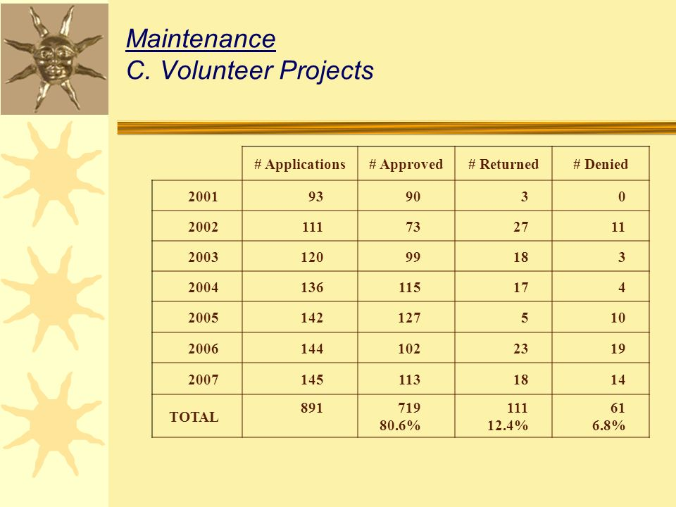 Maintenance C.Volunteer Projects # Applications# Approved# Returned# Denied 2001939030 2002111732711 200312099183 2004136115174 2005142127510 20061441022319 20071451131814 TOTAL 891719 80.6% 111 12.4% 61 6.8%