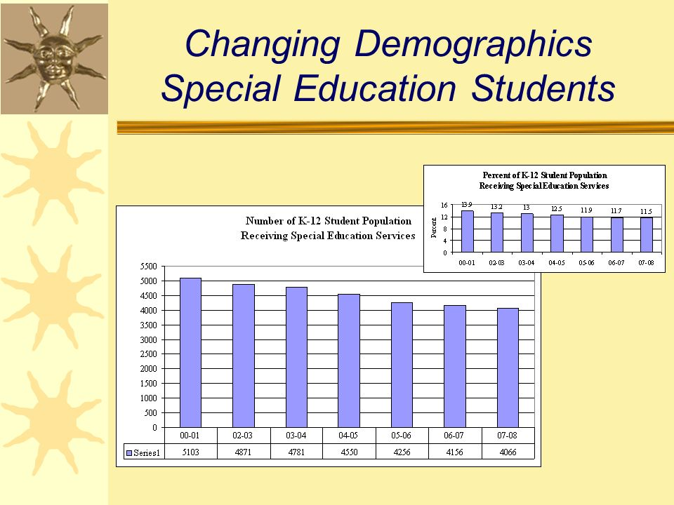 Changing Demographics Special Education Students