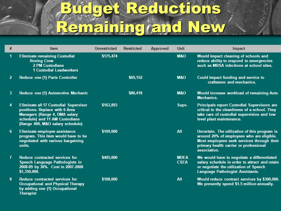 Budget Reductions Remaining and New # ItemUnrestrictedRestrictedApprovedUnitImpact 1Eliminate remaining Custodial Roving Crew 2 PM Custodians 1 Custodial Leadworkers $175,474M&OWould impact cleaning of schools and reduce ability to respond to emergencies such as MRSA infections at school sites.