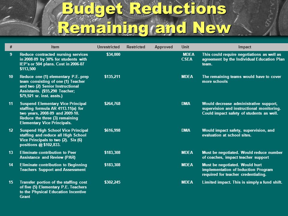 Budget Reductions Remaining and New # ItemUnrestrictedRestrictedApprovedUnitImpact 9Reduce contracted nursing services in 2008-09 by 30% for students with IEPs or 504 plans.