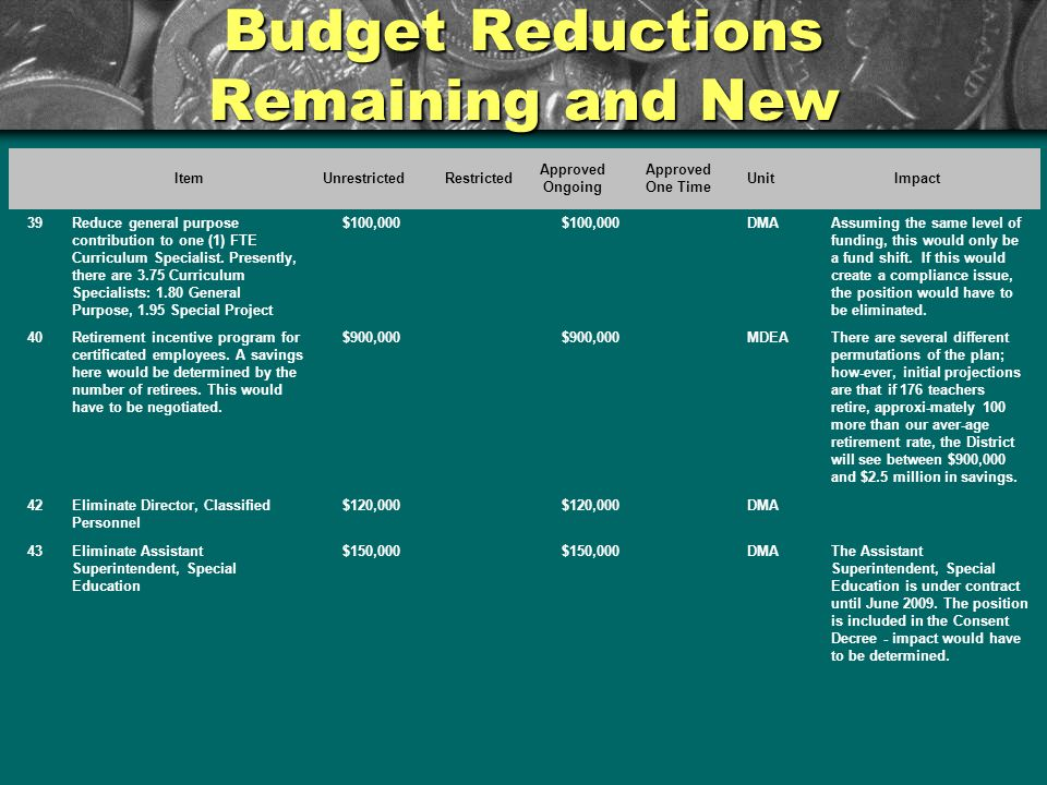 Budget Reductions Remaining and New ItemUnrestrictedRestricted Approved Ongoing Approved One Time UnitImpact 39Reduce general purpose contribution to one (1) FTE Curriculum Specialist.