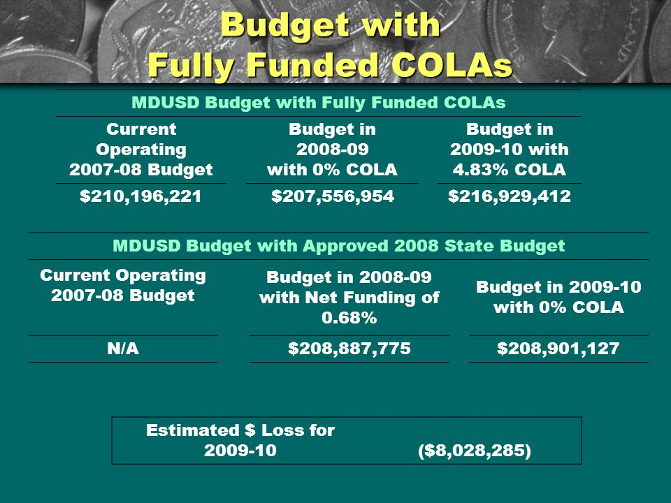 Budget with Fully Funded COLAs MDUSD Budget with Fully Funded COLAs Current Operating 2007-08 Budget Budget in 2008-09 with 0% COLA Budget in 2009-10 with 4.83% COLA $210,196,221$207,556,954$216,929,412 MDUSD Budget with Approved 2008 State Budget Current Operating 2007-08 Budget Budget in 2008-09 with Net Funding of 0.68% Budget in 2009-10 with 0% COLA N/A$208,887,775$208,901,127 Estimated $ Loss for 2009-10($8,028,285)