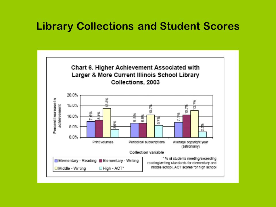 Library Collections and Student Scores