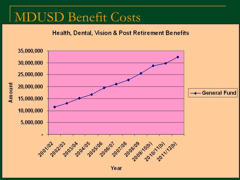 MDUSD Benefit Costs