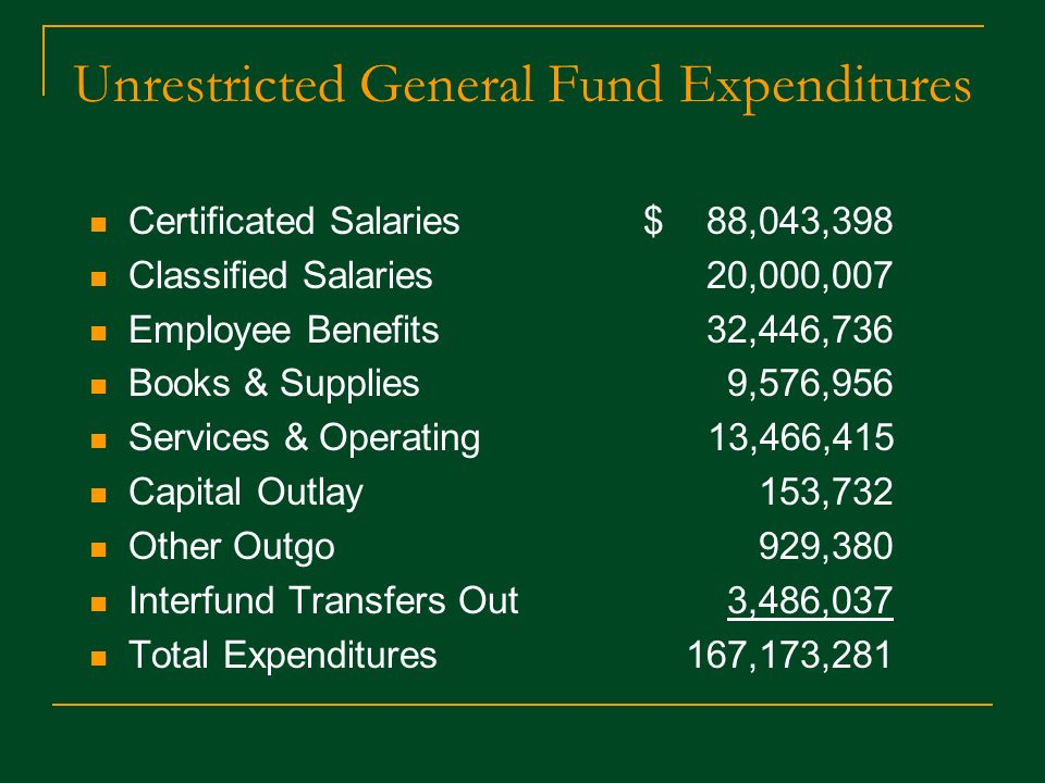 Unrestricted General Fund Expenditures Certificated Salaries $ 88,043,398 Classified Salaries 20,000,007 Employee Benefits 32,446,736 Books & Supplies 9,576,956 Services & Operating 13,466,415 Capital Outlay 153,732 Other Outgo 929,380 Interfund Transfers Out 3,486,037 Total Expenditures 167,173,281