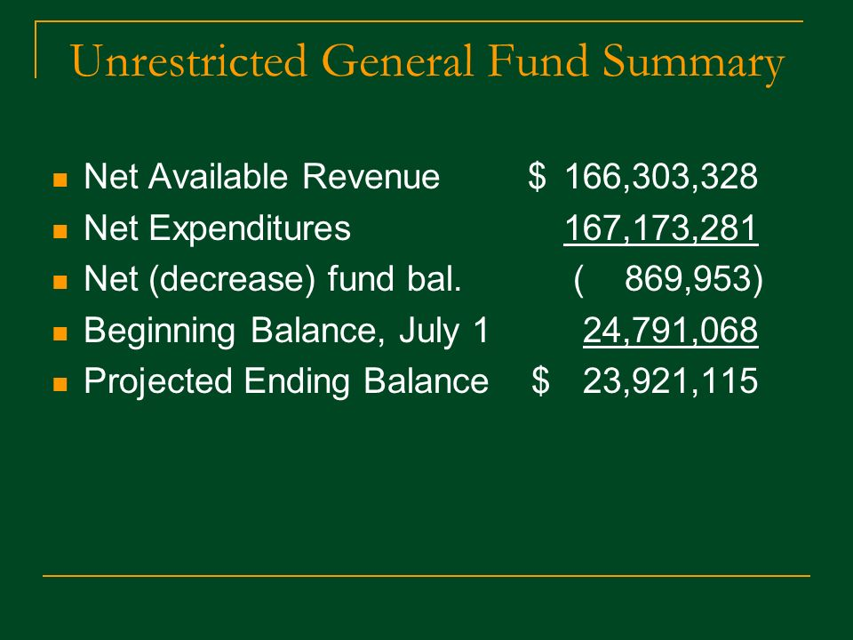 Unrestricted General Fund Summary Net Available Revenue $166,303,328 Net Expenditures 167,173,281 Net (decrease) fund bal.