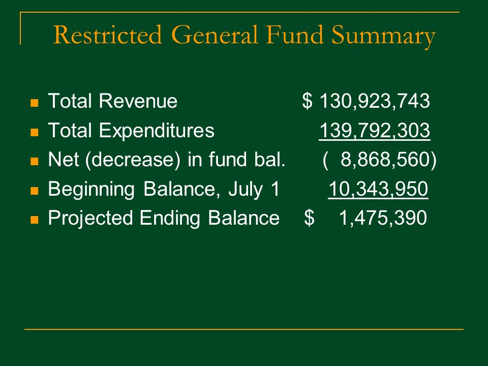 Restricted General Fund Summary Total Revenue $ 130,923,743 Total Expenditures 139,792,303 Net (decrease) in fund bal.( 8,868,560) Beginning Balance, July 1 10,343,950 Projected Ending Balance $ 1,475,390