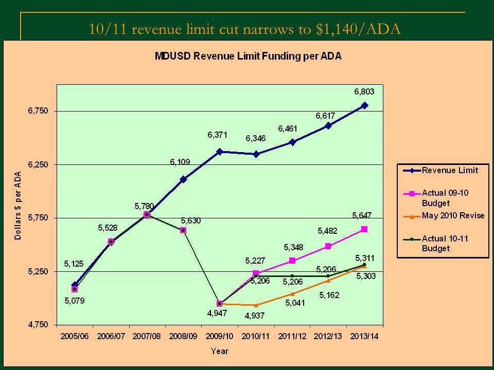 10/11 revenue limit cut narrows to $1,140/ADA