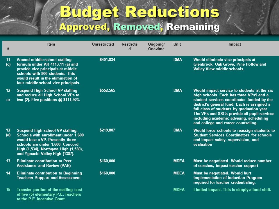 Budget Reductions Approved, Removed, Remaining # ItemUnrestrictedRestricte d Ongoing/ One-time UnitImpact 11 (c) Amend middle school staffing formula