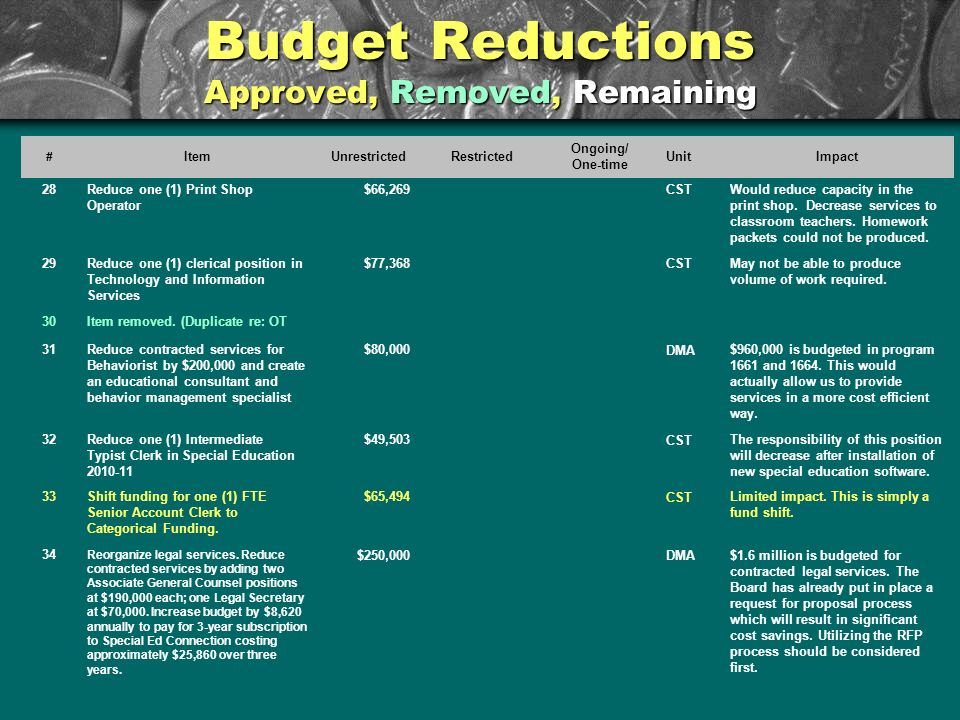 Budget Reductions Approved, Removed, Remaining # ItemUnrestrictedRestricted Ongoing/ One-time UnitImpact 28Reduce one (1) Print Shop Operator $66,269CSTWould reduce capacity in the print shop.