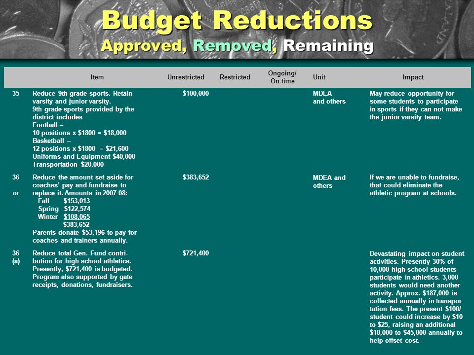 Budget Reductions Approved, Removed, Remaining ItemUnrestrictedRestricted Ongoing/ On-time UnitImpact 35Reduce 9th grade sports. Retain varsity and ju