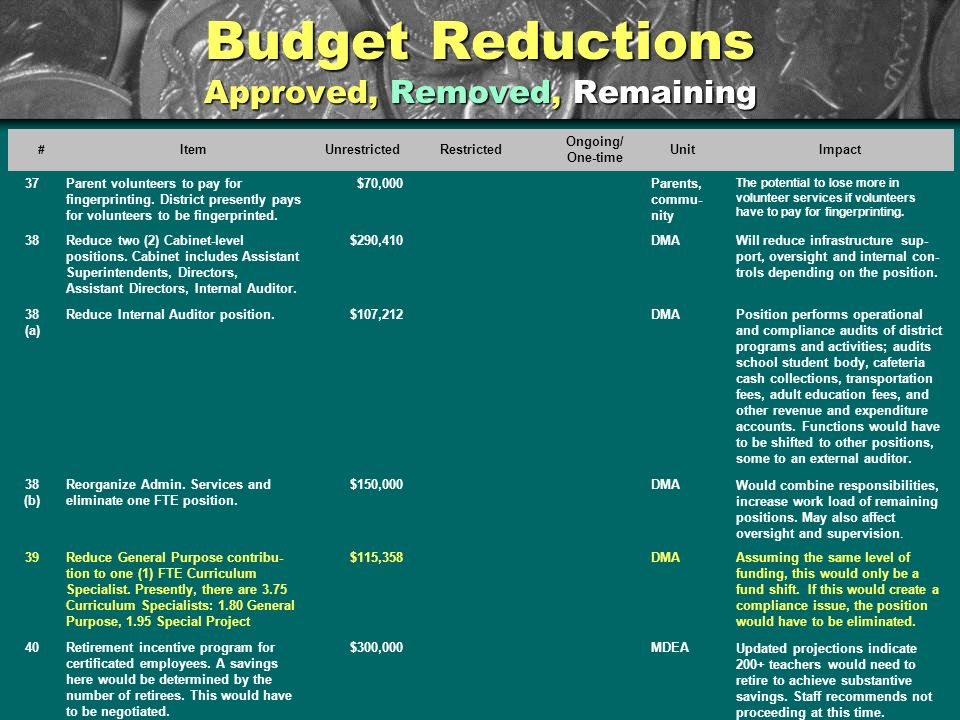 Budget Reductions Approved, Removed, Remaining # ItemUnrestrictedRestricted Ongoing/ One-time UnitImpact 37Parent volunteers to pay for fingerprinting.