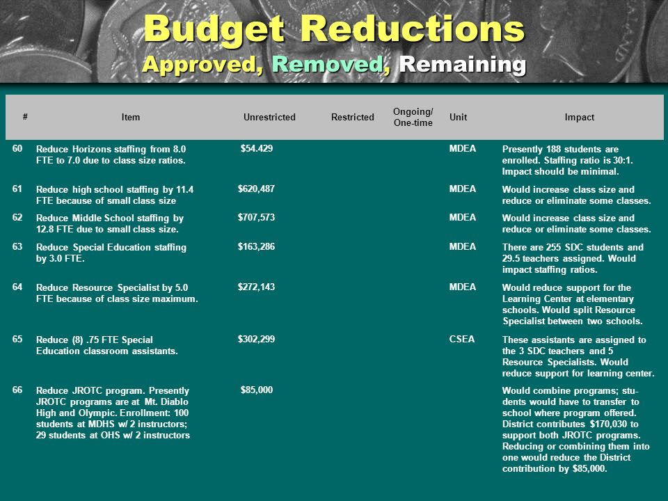 Budget Reductions Approved, Removed, Remaining # ItemUnrestrictedRestricted Ongoing/ One-time UnitImpact 60Reduce Horizons staffing from 8.0 FTE to 7.