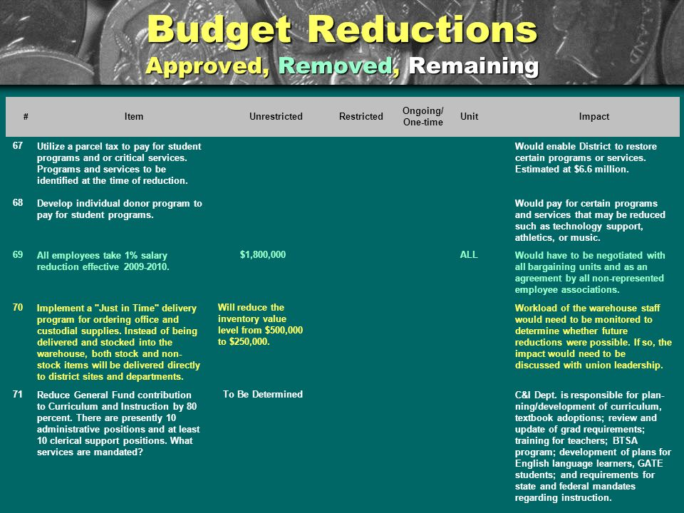 Budget Reductions Approved, Removed, Remaining # ItemUnrestrictedRestricted Ongoing/ One-time UnitImpact 67Utilize a parcel tax to pay for student pro