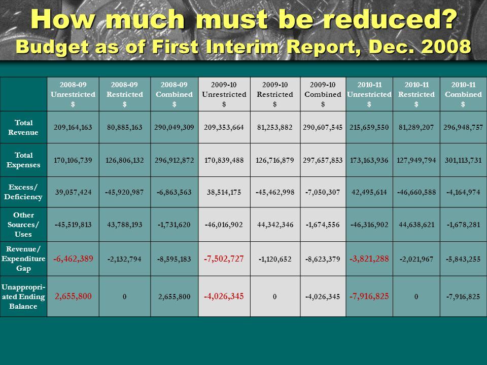 How much must be reduced? Budget as of First Interim Report, Dec. 2008 2008-09 Unrestricted $ 2008-09 Restricted $ 2008-09 Combined $ 2009-10 Unrestri
