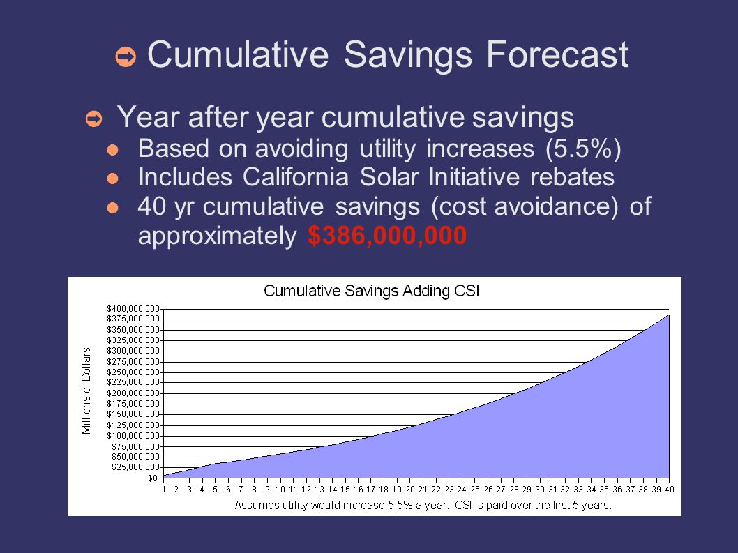 Cumulative Savings Forecast Year after year cumulative savings Based on avoiding utility increases (5.5%) Includes California Solar Initiative rebates
